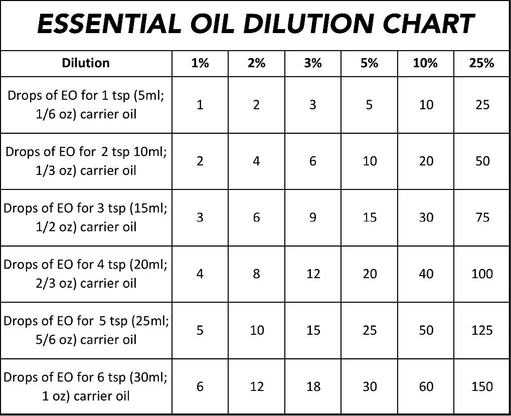 Essential oil dilution chart and guidelines essential oil dilution chart final nvjuhfo Gallery