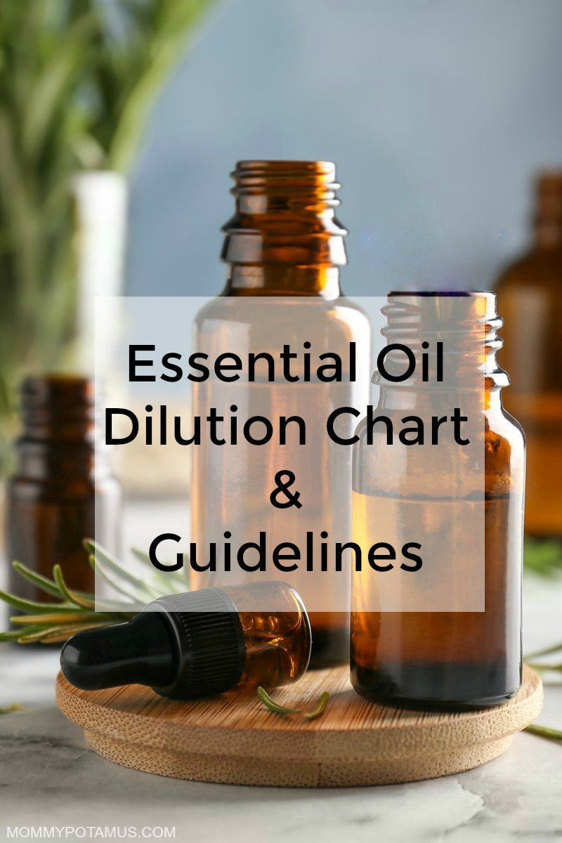 essential-oil-dilution-guidelines-chart
